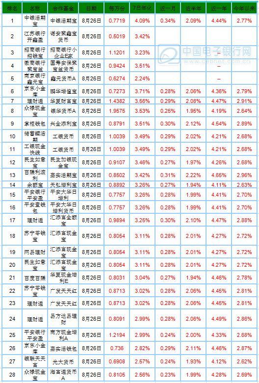 8月27日产品播报:宝类基金收益短期波动大