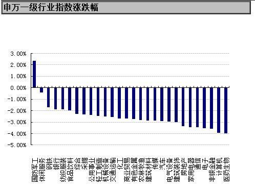 【基金日报】股票型基金单日下跌3.1%