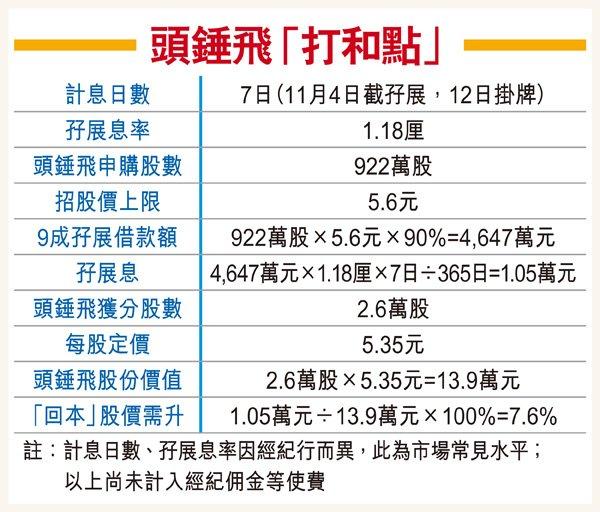 冻资王博雅明日挂牌上市 传定价5.35元