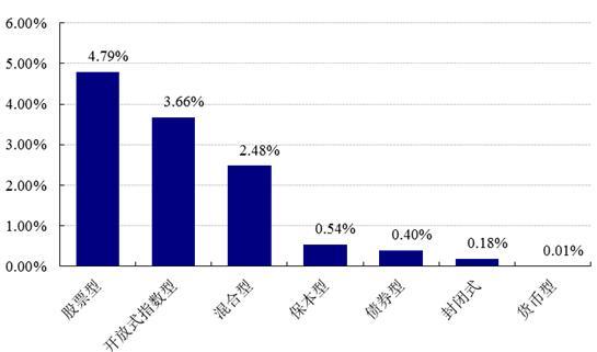 【基金日报】混合型最高涨22.46%
