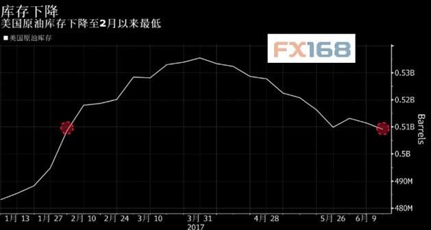 布伦特原油坠入熊市 上半年跌幅创20年来最大