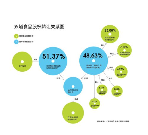 双塔食品迷局:股东抛售股份 放弃4亿财富