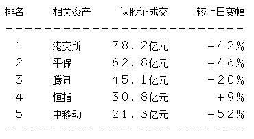 轮市总结:港股回吐过百 资金流入港交所认购证