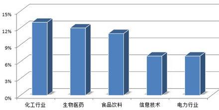 热门事件中占比最高的五个行业