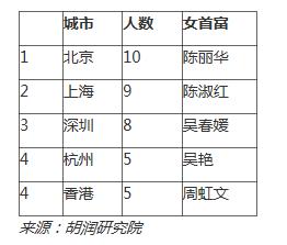 2017胡润全球白手起家女富豪榜:陈丽华排第一