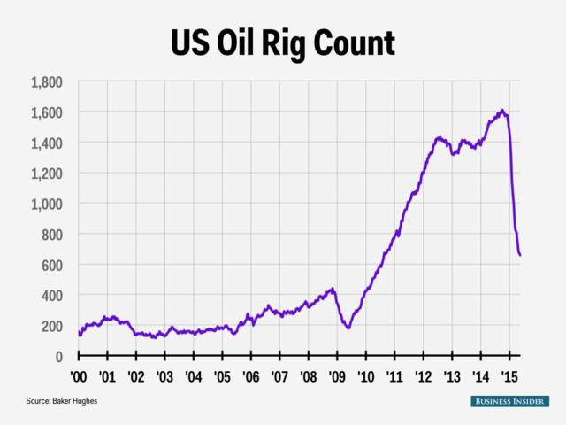 """高盛:美国原油产量大转变已现""""首个迹象"""""""