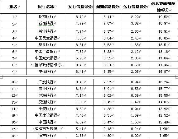 银行理财能力排名:浦发风控、收益均倒数第一