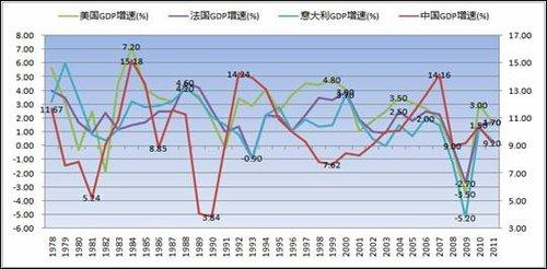 中国gdp对美国GDP_美国各州gdp相当于那些国家