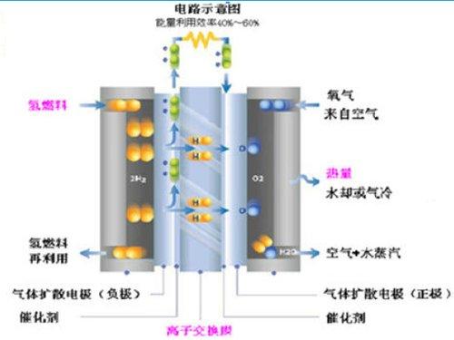 燃料电池工作原理