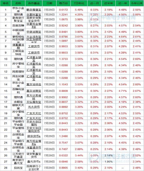 7月30日产品播报:19款产品万份收益跌破1块