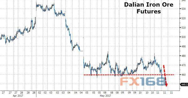 中国铁矿石价格重挫至六个月低点