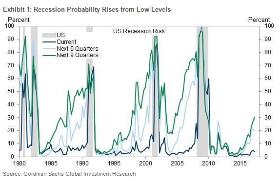 高盛:美国经济有望创出有史以来最长扩张周期