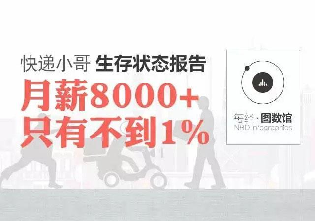快递小哥生存状态<a href='http://www.100ec.cn/zt/bgk/' target='_blank'>报告</a>:月薪过8000的只有不到1%