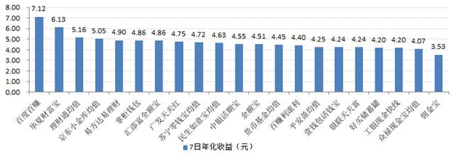 宝类产品收益对比最高7日年化收益7.12%