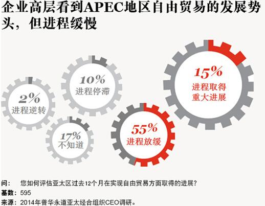 腾讯财经普华永道APEC调研
