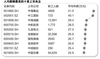 208家上市央企职工薪酬5143亿 18家年薪超20万