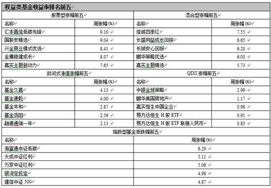 【基金日报】两只基金单周涨幅超过9%