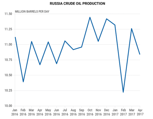 OPEC被骗了!俄罗斯并没有全力进行减产