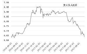 美元与人民币再玩跷跷板游戏 美元反弹阻力较大