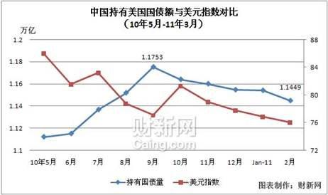 中国持续减持美国国债期间,美元指数除在2010年10月稍有反弹之外,一直