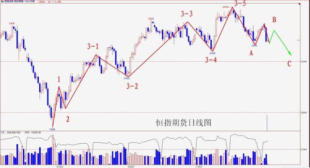 操盘手李扬:港股中期调整来临 顺势而为