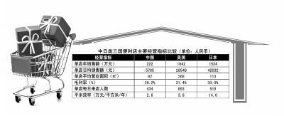 中国便利店毛利率26.2% 销售规模远超百货商场