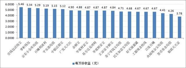 宝类产品收益对比:最高7日年化收益率5.46%