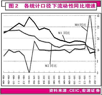 3月份通胀压顶 央行加息之剑或再出鞘