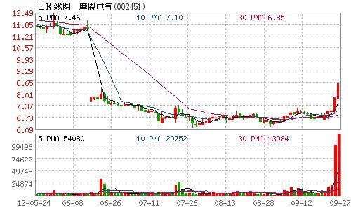摩恩电气股票交易异常波动 28日开市起停牌1小