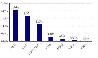 【基金日报】股票型最高日涨4.60%