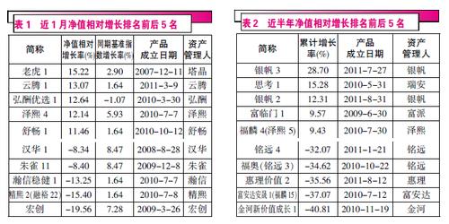 二月份私募基金产品净值排行点评