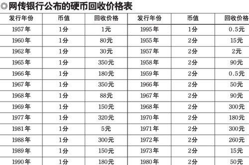 网传银行公布硬币回收价格 1分硬币最高350元