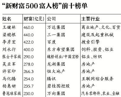 王健林登顶新财富500富人榜 地产富豪数量缩水