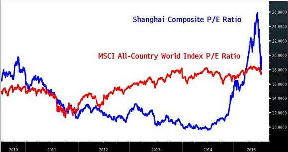 中国股市到了抄底时刻? 还需再跌