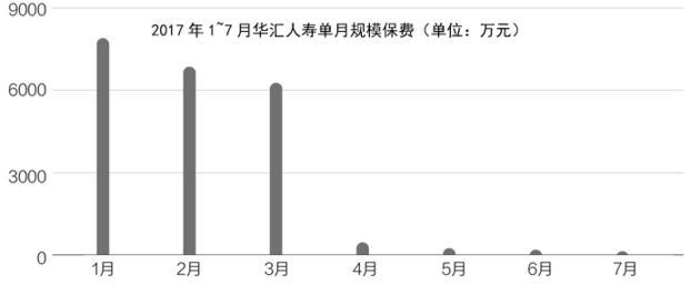华汇人寿连亏六个季度累计超亿元