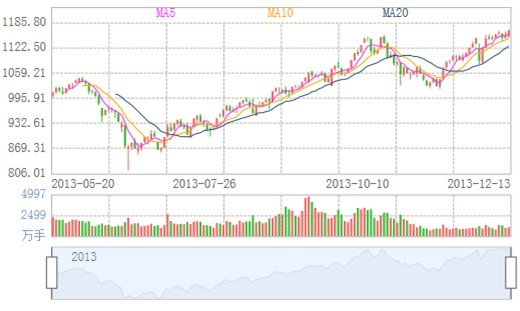 中证腾安价值100指数又创历史新高