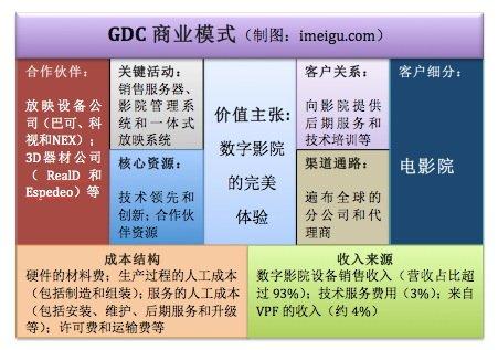 GDC商业模式:技术+后期服务塑造核心竞争力