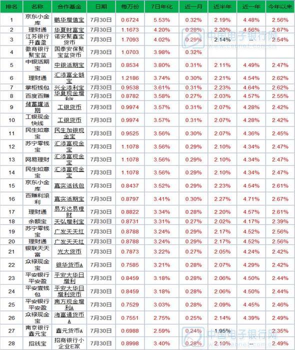 7月31日宝类基金产品播报:京东小金库预期收益5.53%登顶
