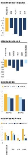 IMF:中国经济放缓1% 发达国家相应放缓0.15%