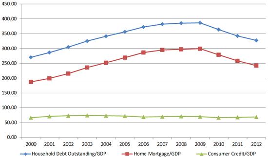 贷款GDP_GDP背后一些被忽略真相 环比增速创历史新低
