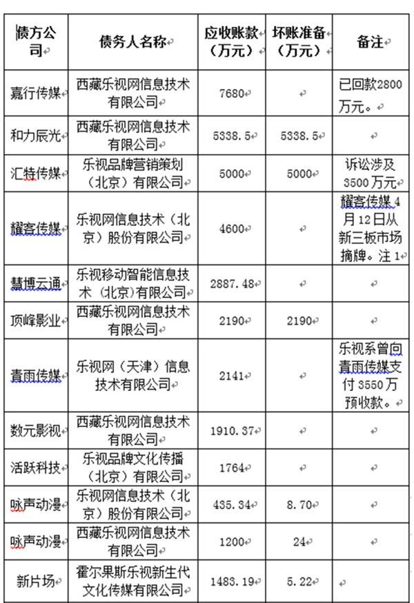 乐视危机波及24家新三板公司:欠账杨幂参股公司4880万
