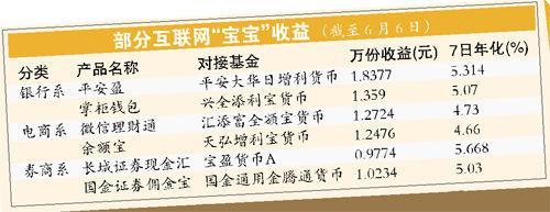 部分宝宝收益(图片来源:广州日报)