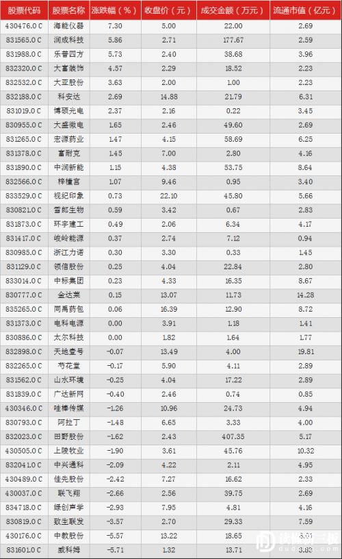 读懂新三板IPO快报(12月7日)