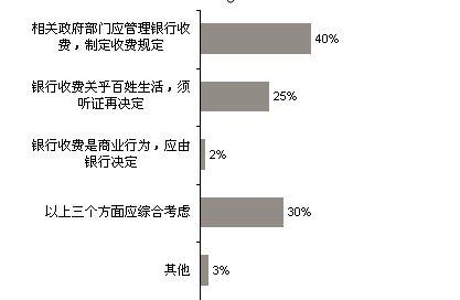 2010银行收费调查:93%网民不能接受提高收费