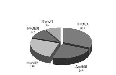 去年民航业利润总额363亿