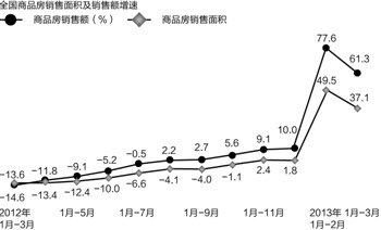 """库存房源能卖6个月:高房价下""""不缺房"""""""