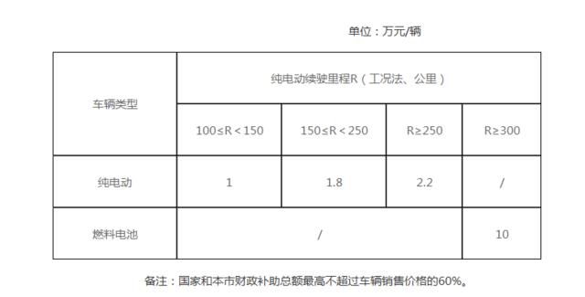 北京新能源汽车地方补贴政策出炉 按中央补贴50%执行
