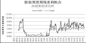 新合约IF1008涨3.42% 涨幅居首
