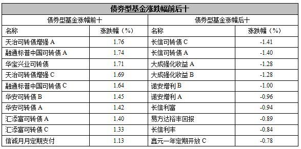 【基金日报】股票型基金单日跌幅2.17%