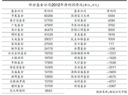 36家基金公司去年的经营状况也伴随着上市公司的年报浮出水面。